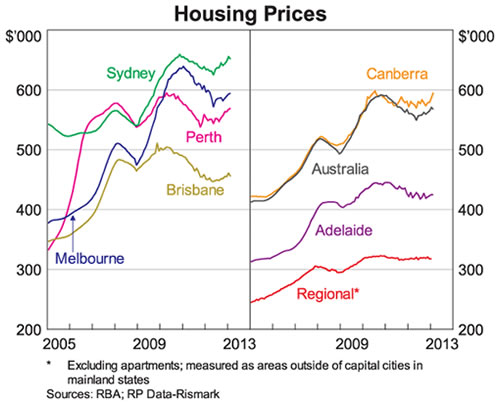 Australian Housing Price Graph - RBA